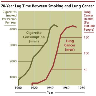 Lungekræft rygning sammenhæng