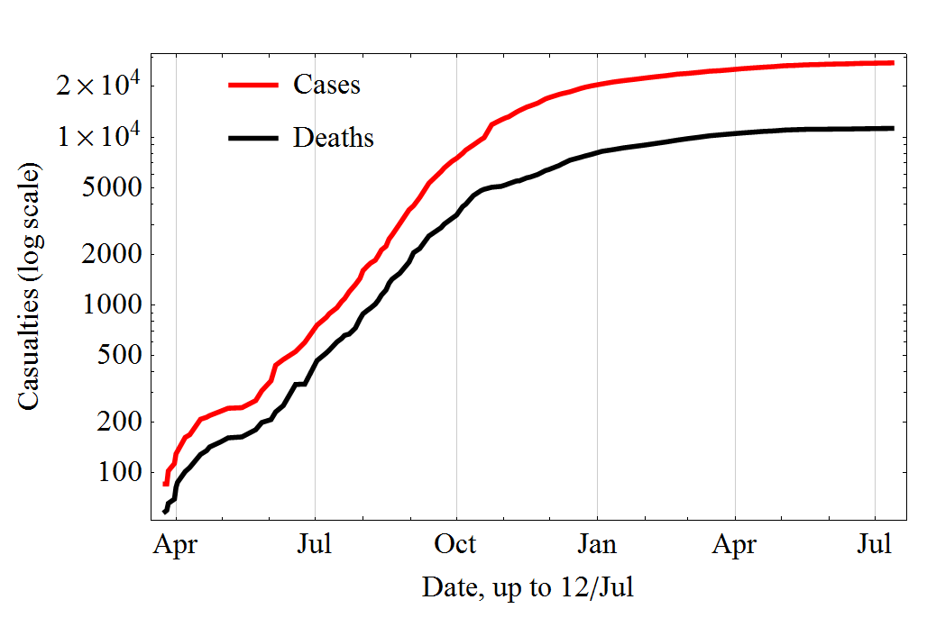 https://en.wikipedia.org/wiki/Ebola_virus_epidemic_in_West_Africa_timeline#/media/File:Evolution_of_the_2014_Ebola_outbreak_in_semiLog_plot..png