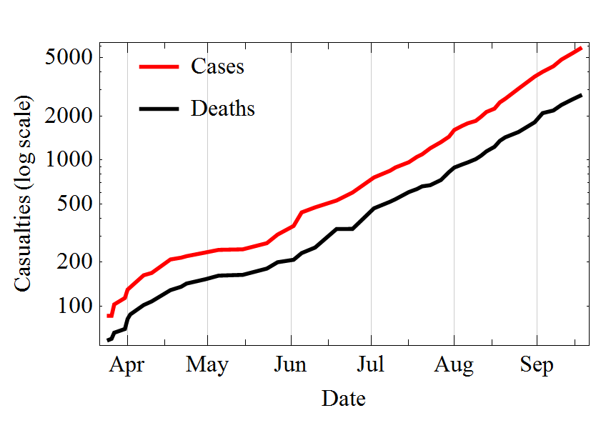 http://en.wikipedia.org/wiki/File:Evolution_of_the_2014_Ebola_outbreak_in_semiLog_plot..png