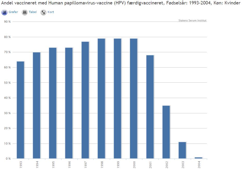hpv-graf-2