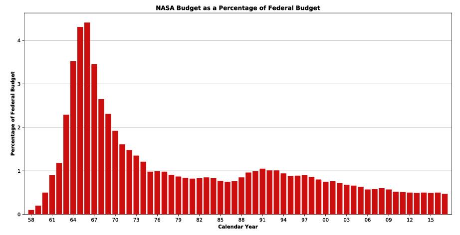 NASAs budget som en procentdel af USAs samlede budget siden agenturets grundlæggelse i 1958. (Grafik: Wikipedia)