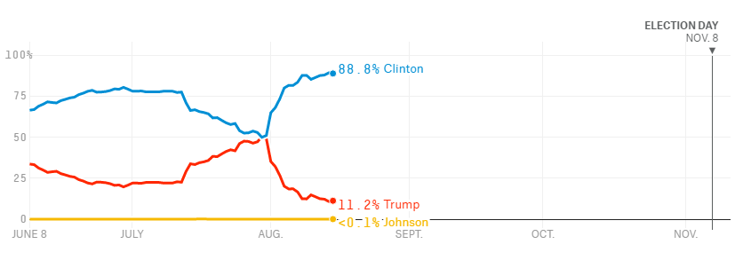 Kilde: http://projects.fivethirtyeight.com/2016-election-forecast
