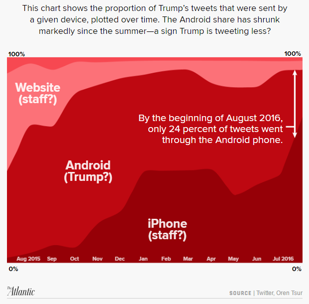 Trump_phones
